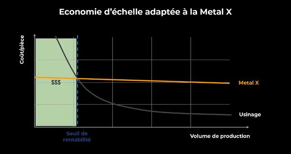 Economie d'échelle