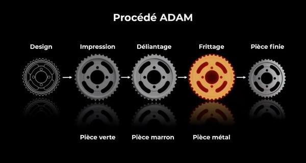 Procédé ADAM