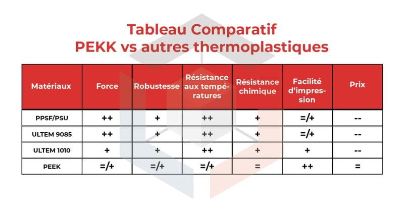 Tableau comparatif PEKK vs autres thermoplastiques-2