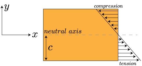 distribution des contraintes de flexion