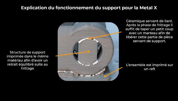 fonctionnement support metal X-1