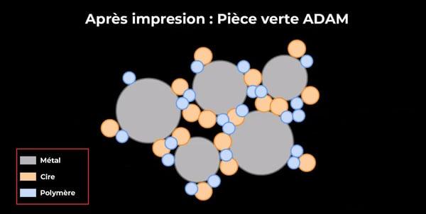 impression 3D metal - Pièce verte