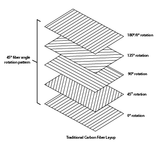 isotropie composite